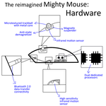 Yauhui's Mighty Mouse: Specs by thefreaks