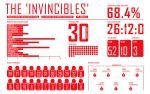 Arsenal 'The Invincibles' by AnVeRsTeR
