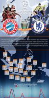 Infographic FC Bayern Munchen vs Chelsea Fc by madahmed