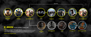 XMen Film Series Timeline v1 by blueaura18