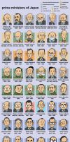 Prime Ministers of Japan by jjmccullough