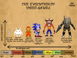 Evolution of Videogames by Skippy-the-hedgehog