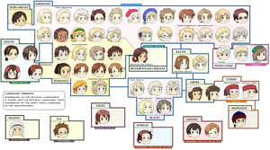 Hetalia Language Groups by Salmiakkirae