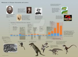 Timeline of Dinosaur Research and Discovery by PaleoGuy