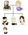 OC Family Tree by aLameUserName