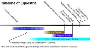 Timeline of Equestria by WetWyatt