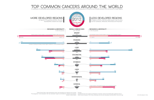 Top common cancers around the world by thelastmiracle