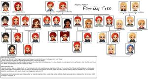 Harry Potter - Family Tree by ButterflyFarie