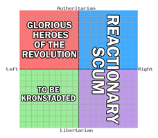 The True Political Compass by Party9999999