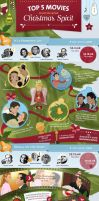 Best Christmas Movies Infographic by CoolDiamond