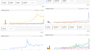 Mixed Results For Quilava: Google Trends by BudCharles
