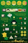 Amelie Poulain Infographic by Raquelnectarina