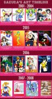 Art Timeline by xPrincessSakurax