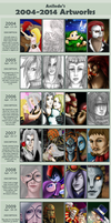 10 Years of Art - Improvement Meme by Anilede