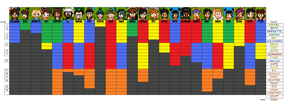 Total Drama Survivor Chart by bad-asp