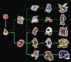 Digivolution Chart - Punimon by Chameleon-Veil