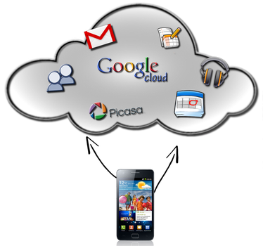 Google Cloud Service infography by Mitsuoka123