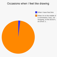 Occasions when I feel like drawing by Kerlasia