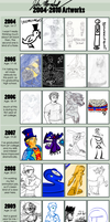 Improvement Meme: 2004-2010 by UberMan5000