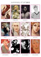 Summary of art 2012 by Noiry