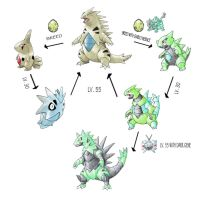 Tyranitar Line Expansion