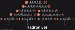HADRON JET by PhysicsAndMore