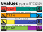 My 8 values test. by RMC1618