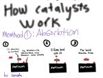chemistry catalyst Absourbtion by silverstar499039