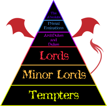 .:Rank Chart: Demons:. by BritishMindslave