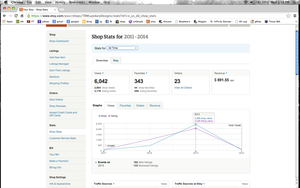 Etsy shop stats by lamorth-the-seeker
