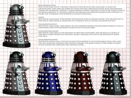 IOW Info Sheet: Dalek Ranks by Librarian-bot