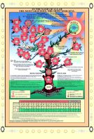 Family Tree of Muhammad _SW_ by hiaamir