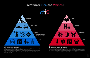 What need men and women? by Amarelle07