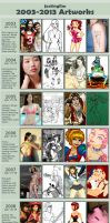 10yrs Art Meme by jactinglim