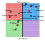 My political compass (2015 UK election) by 64SuperNintendo