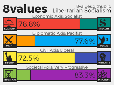 My 8values Result by FederalRepublic