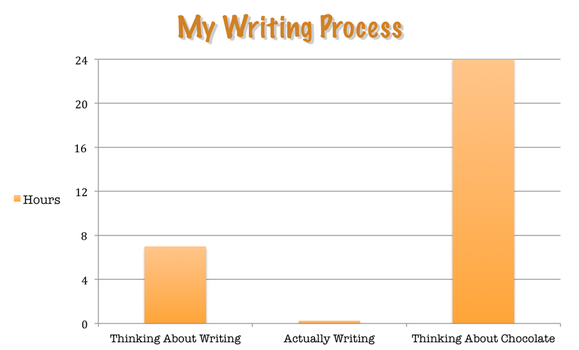 personal process for writing essays