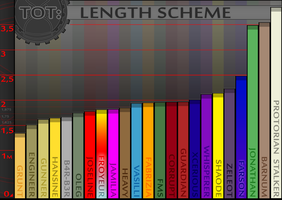 LENGTH DIAGRAM by TickingGears