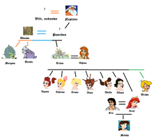 Ariel's Family Tree by AibouKou