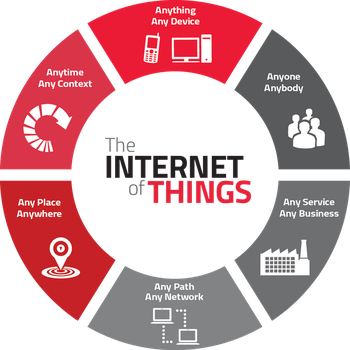 IoT - An emerging technology by techracers300