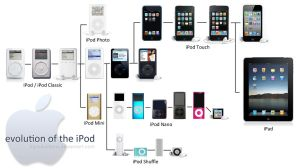 iPod Evolution through 2010 by kproductions