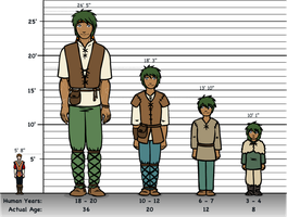 Caeill's Height Chart by resizer