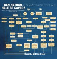 Nathan Hale and The Dreamer Flowchart by midenian-lostie