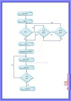 Day in a Flow Chart ..... by d1pran