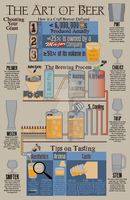 The Art of Beer Infographic by DrZurnPhD