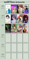 Improvement Meme in years by Seraphoid