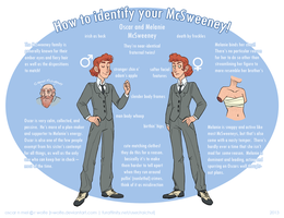 How to identify your McSweeney! by VCR-WOLFE