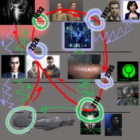 Timeline, complete by Agent-G245